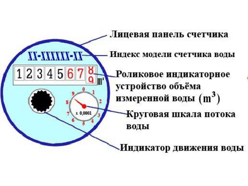 Показания счетчиков воды в ЮЗАО Москвы