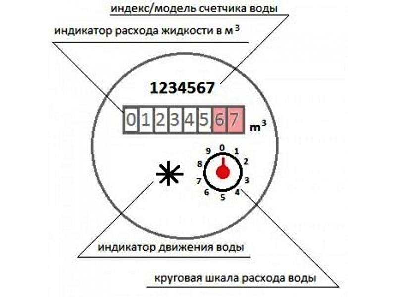 Бланк – показания счетчиков воды в г. Москве