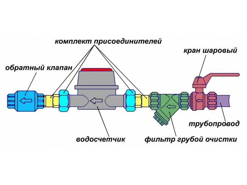 Общая схема монтажа счетчика воды