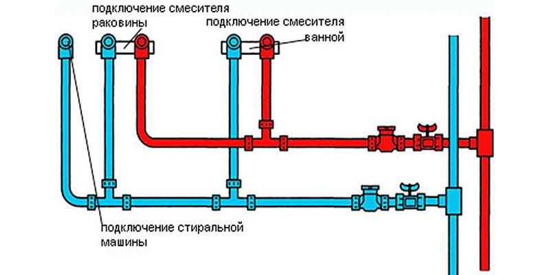 Установка счетчиков воды в Мытищах, цена монтажа, замены и поверки
