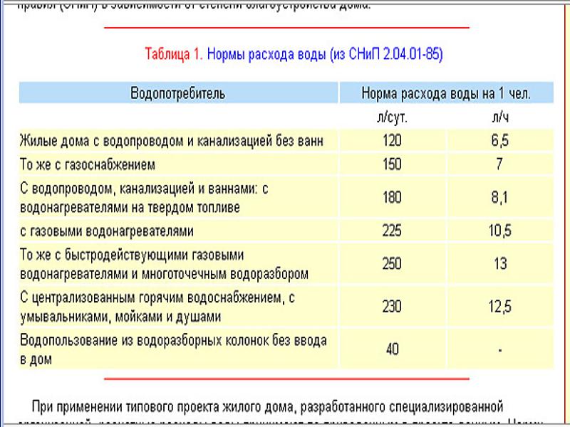 учебное заведение ульяновская область нормы расхода холодной воды в больницах билеты