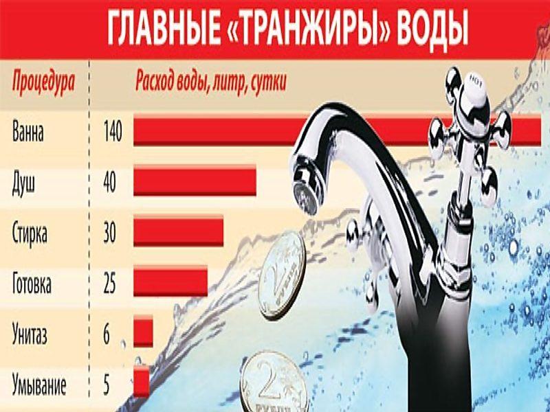 Сколько в среднем расход воды на человека в месяц по счетчикам