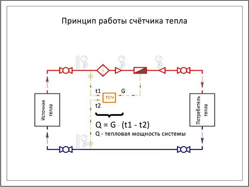 Учет тепла в одноконтурной отопительной системе