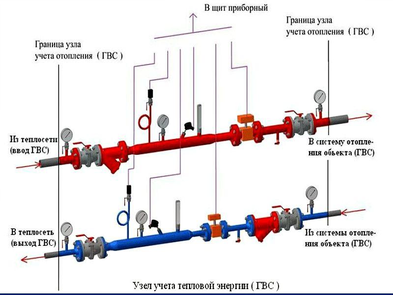 Схема устройства узла учета тепловой энергии