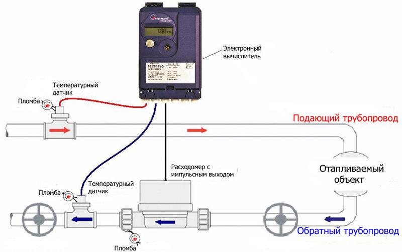 Схема установки в отопительном узле