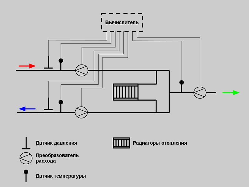 Теплосчетчик ТМК ведет учет по классической схеме